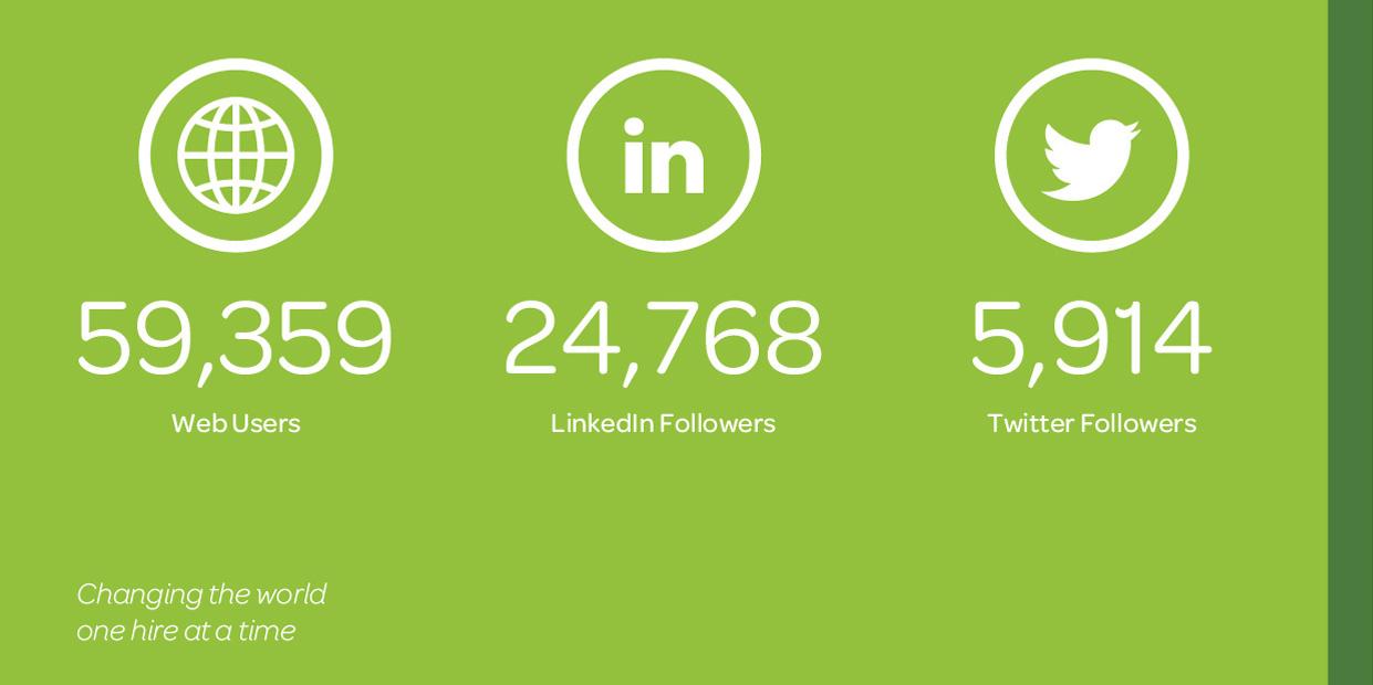 Our Recruitment Statistics: 2020